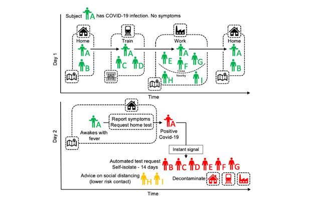 Investigadores propõem app de rastreamento digital de contactos para travar covid-19